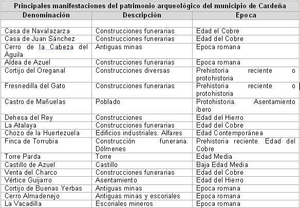 tabla ilustrativa del patrimonio de Cardeña